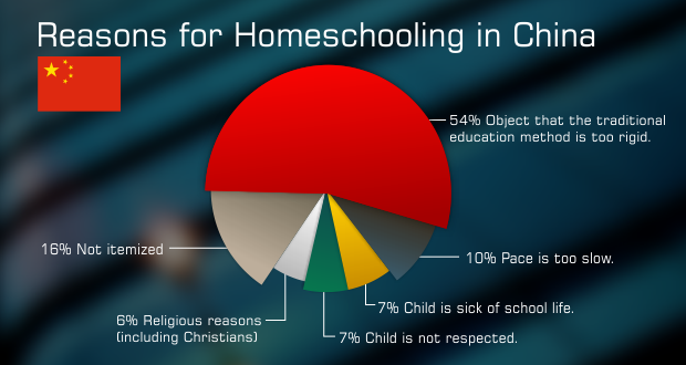 Homeschooling in China